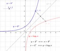 Inverse: exponential & logaritmic