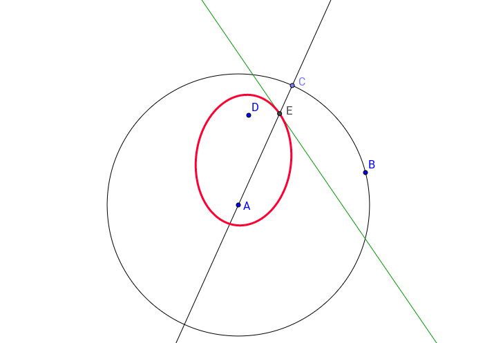 Ellipse/Hyperbola Construction