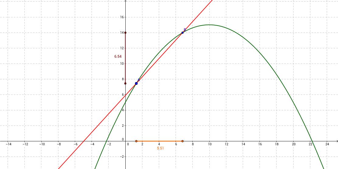 differentiequotiënt-afgeleide