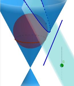 Parabola származtatása kúpszeletként