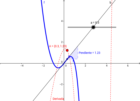 Geogebra en Ingeniería civil