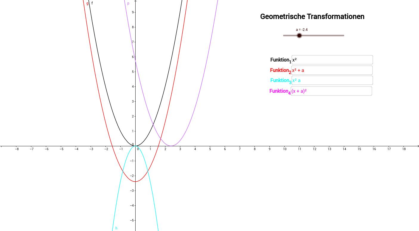 Geometrische Transformation von Funktionen