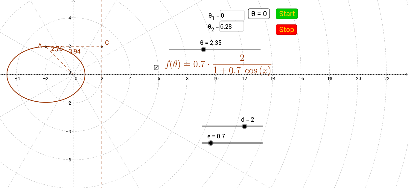 Polar Conic Sections