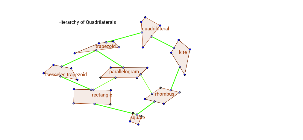 Hierarchy of Quadrilaterals