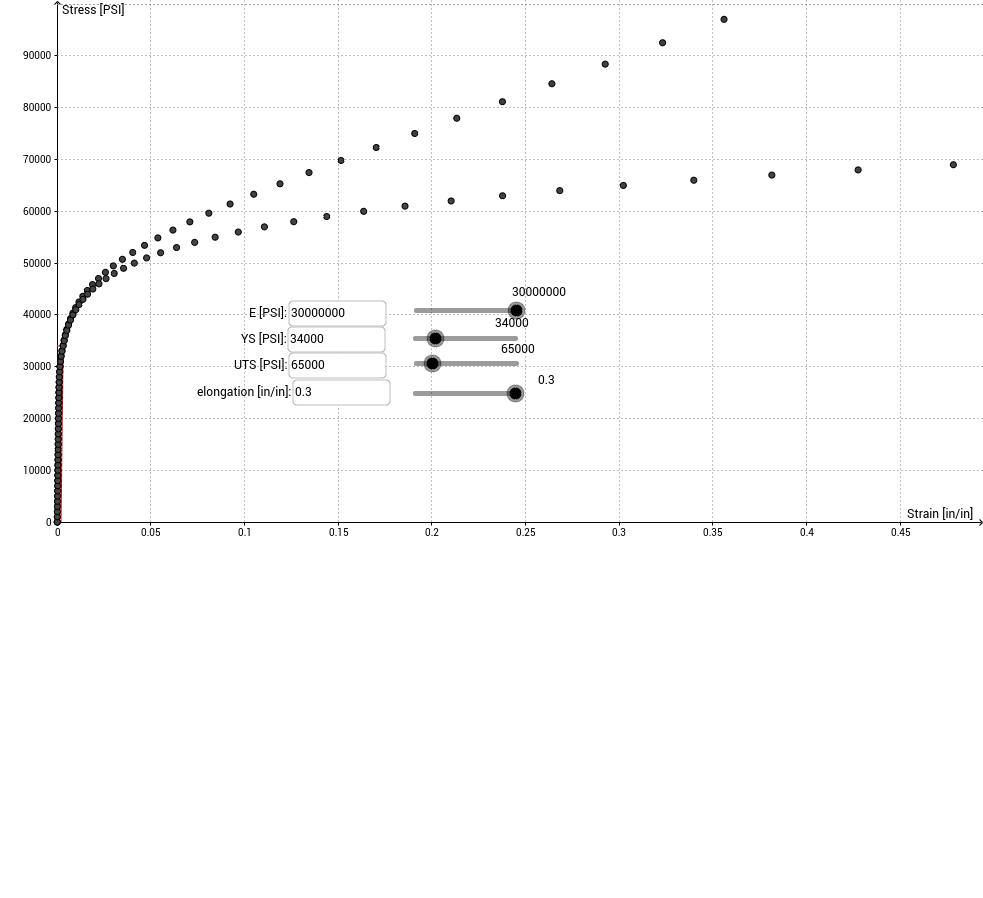 Stress-Strain Curve from Ramberg-Osgood Eq.