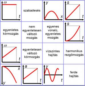 Mozgástípus és jellegzetes grafikonja – Párosító játék