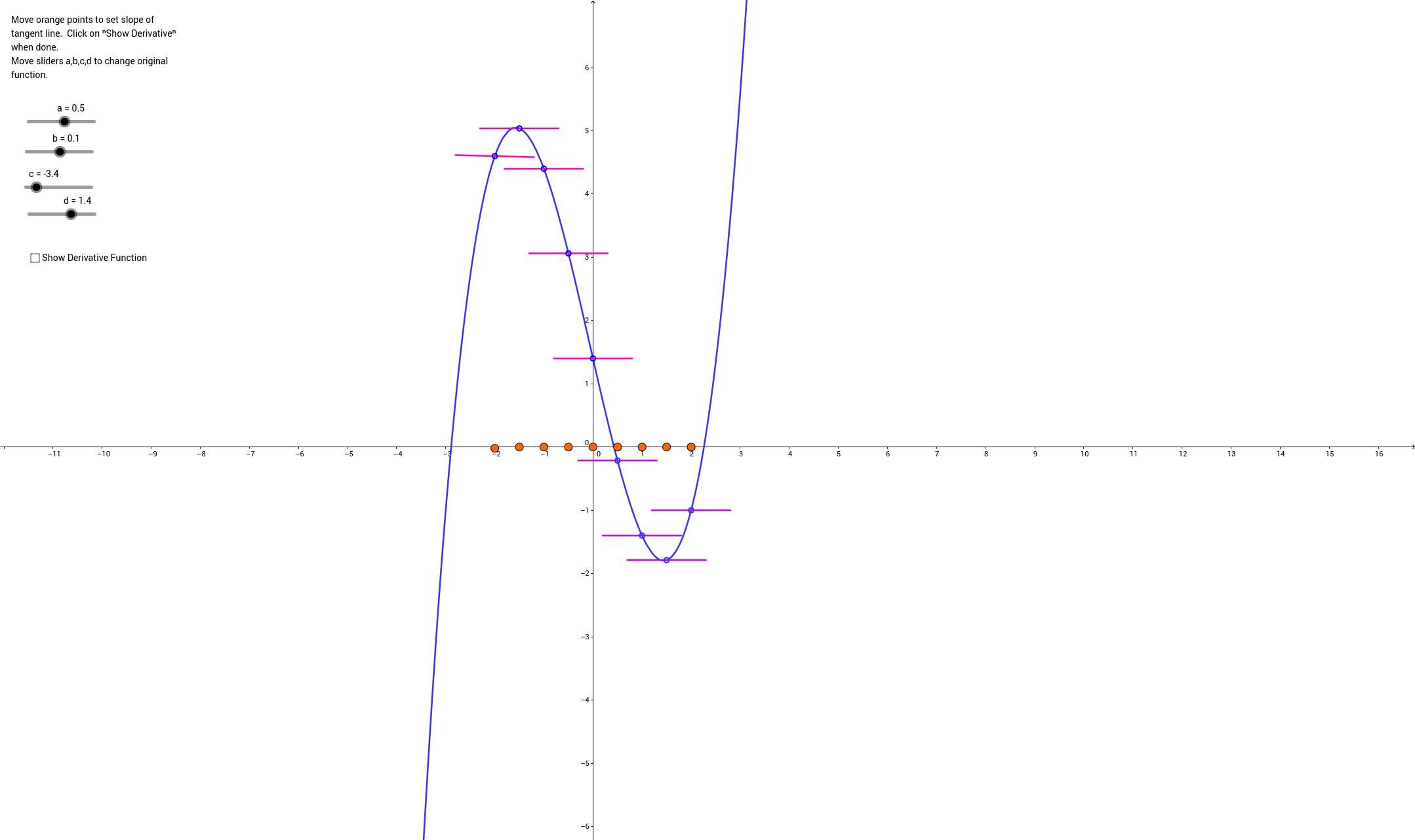 Exploring Graphs of Derivatives