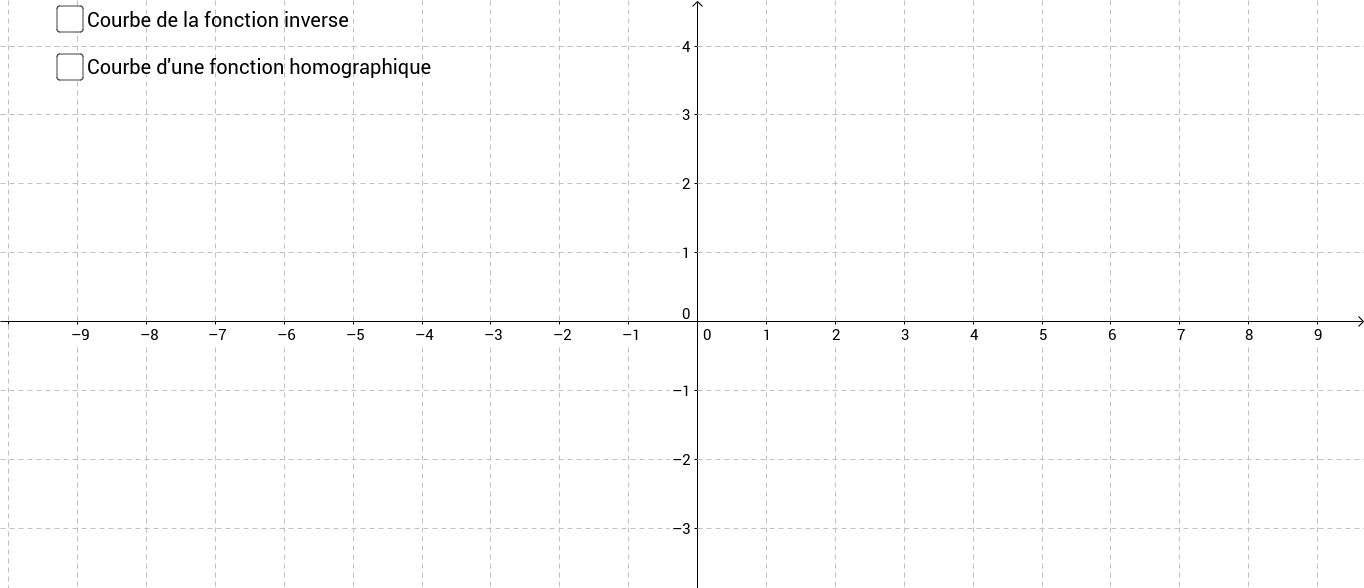 Courbes fonctions inverse et homographique