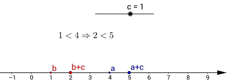 Visualisierung einer Regel für Ungleichungen