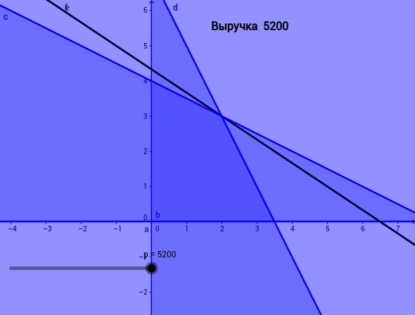 Linear Programming (Линейное программирование)