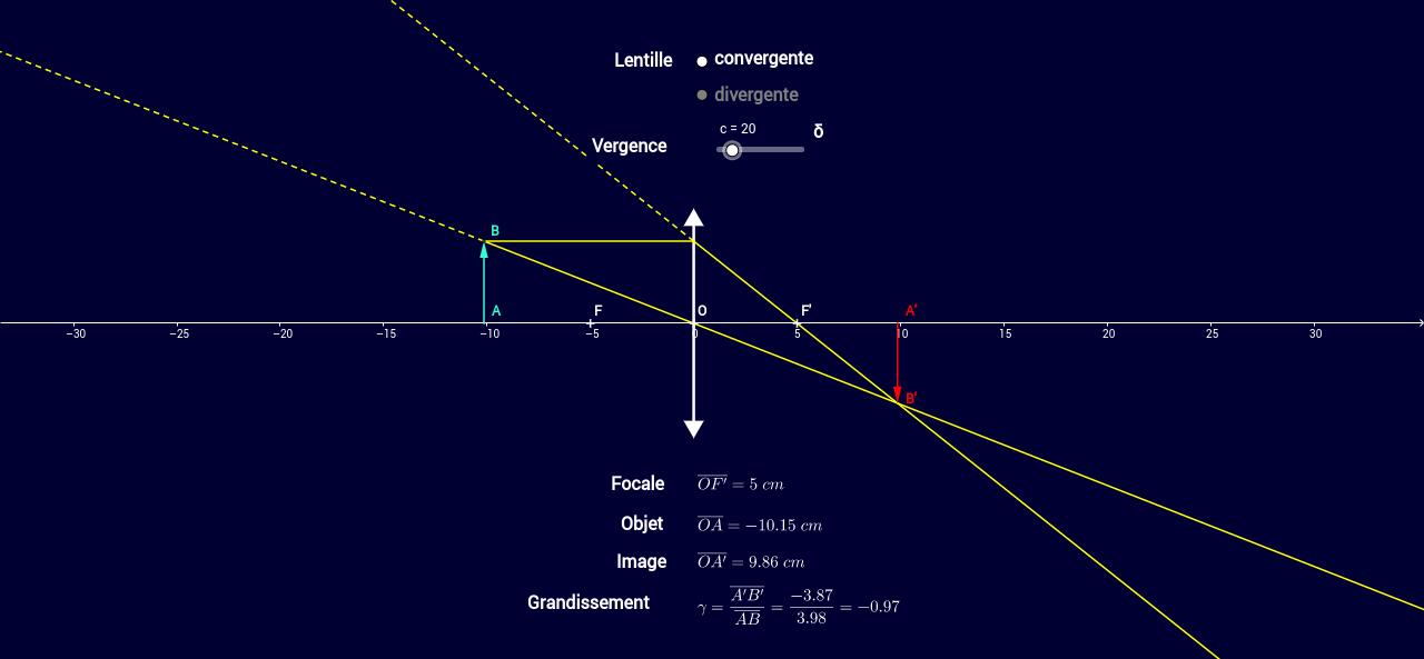 Conjugaison de Gauss : cas des lentilles minces.