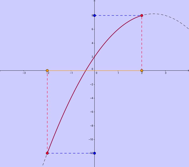 Najmniejsza i największa wartość funkcji kwadratowej