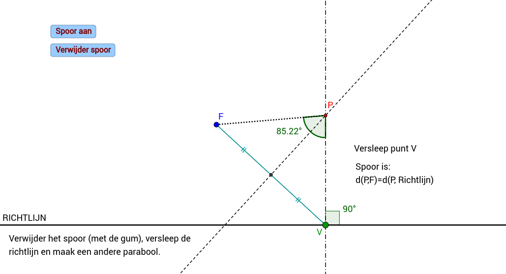 Brandpunt F en richtlijn l. Inzicht over afstand