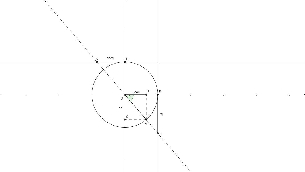 Nombres trigonométriques dans le cercle