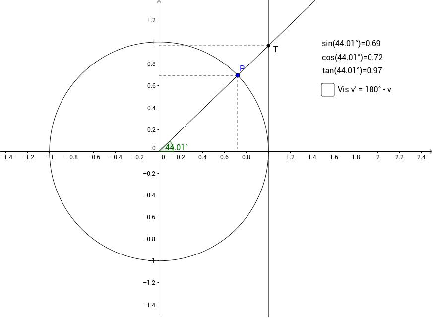 Definition af de trigonometriske funktioner