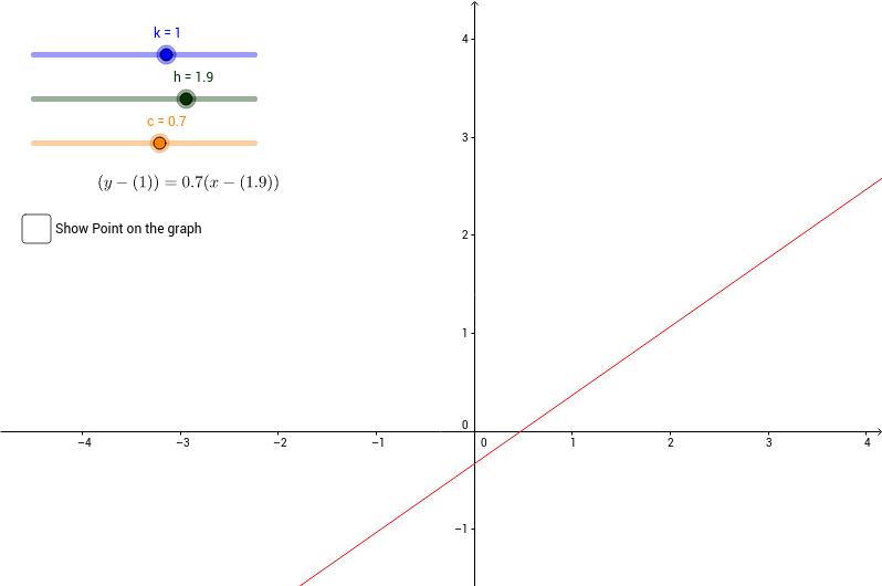 Translating Graphs