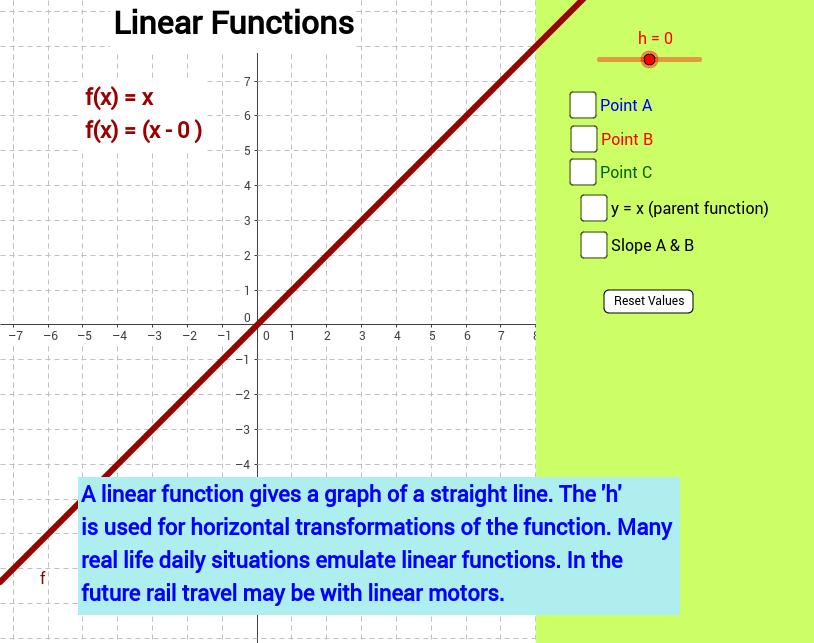 Linear Function, Horizontal Transformation f(x) = (x - h)