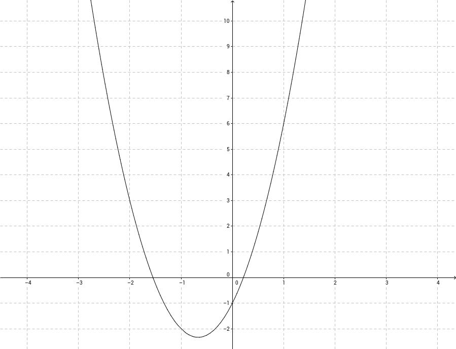 Afgeleide toepassing: verloop van een functie
