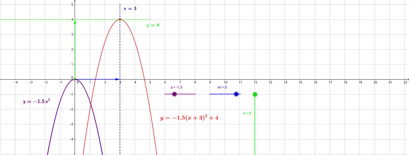 y=a(x+m)^2+n функцийн график