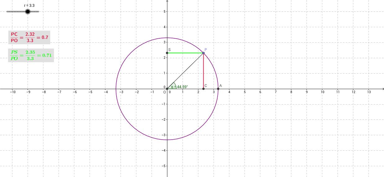 Definizione delle funzioni seno e coseno di un angolo