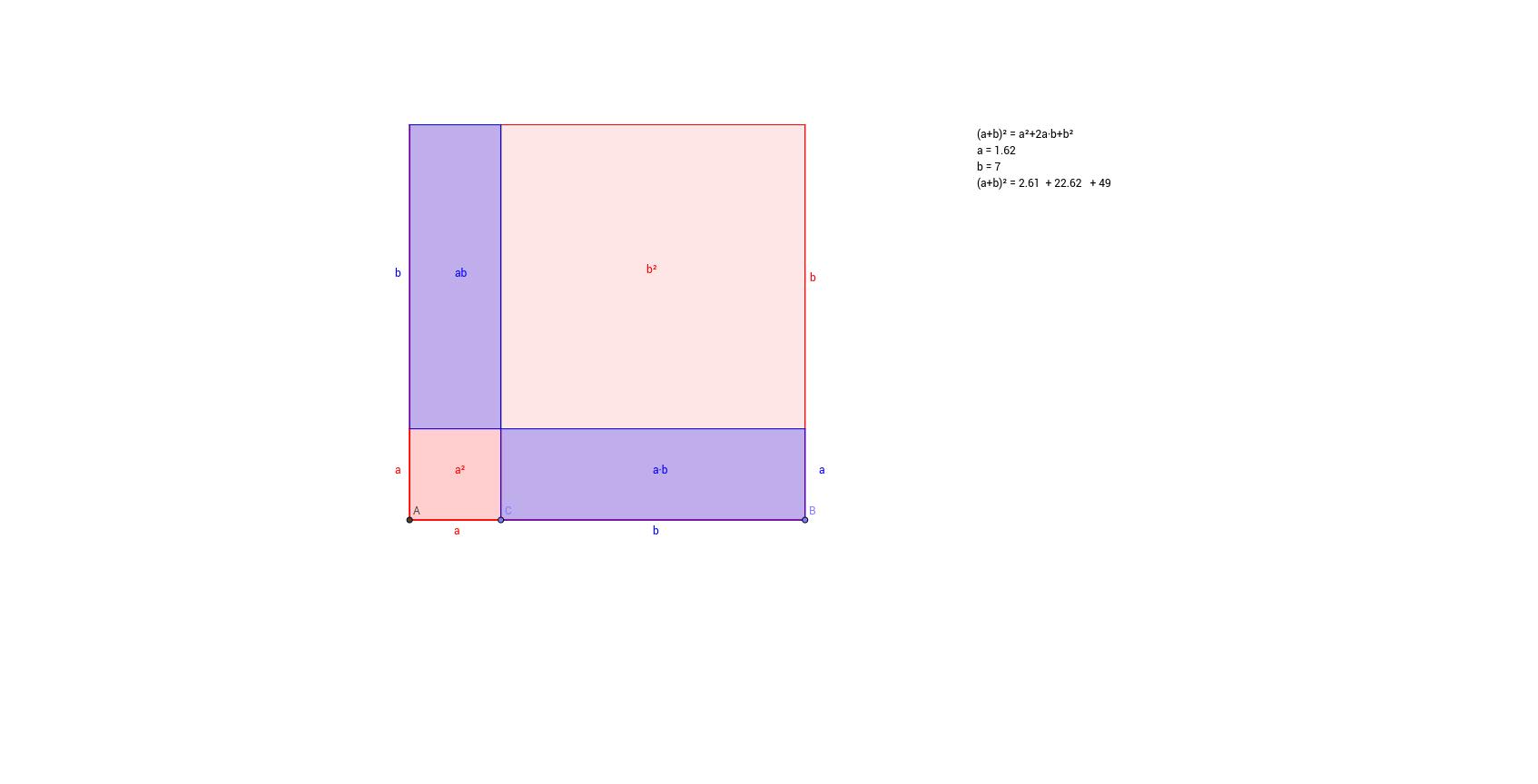 Veranschaulichung binomischer Formeln