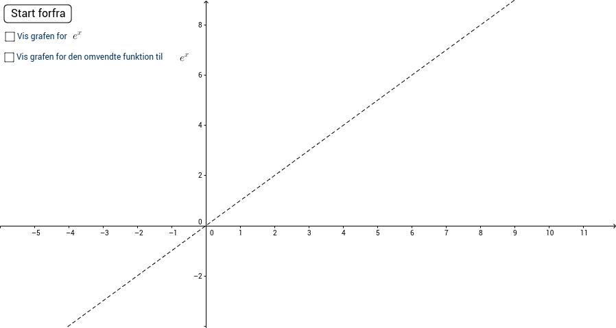 Konstruktion af ln(x)