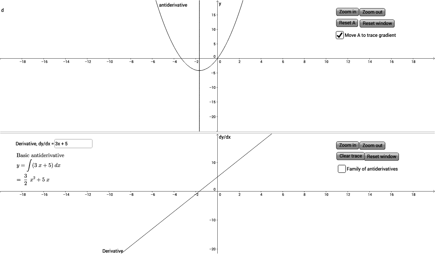 Antiderivative Functions GeoGebra – Antiderivative Worksheet