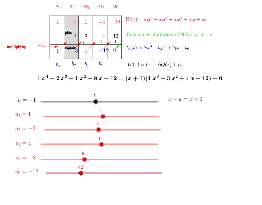 Horner algorithm of polynomial division GeoGebra – Polynomial Division Worksheet