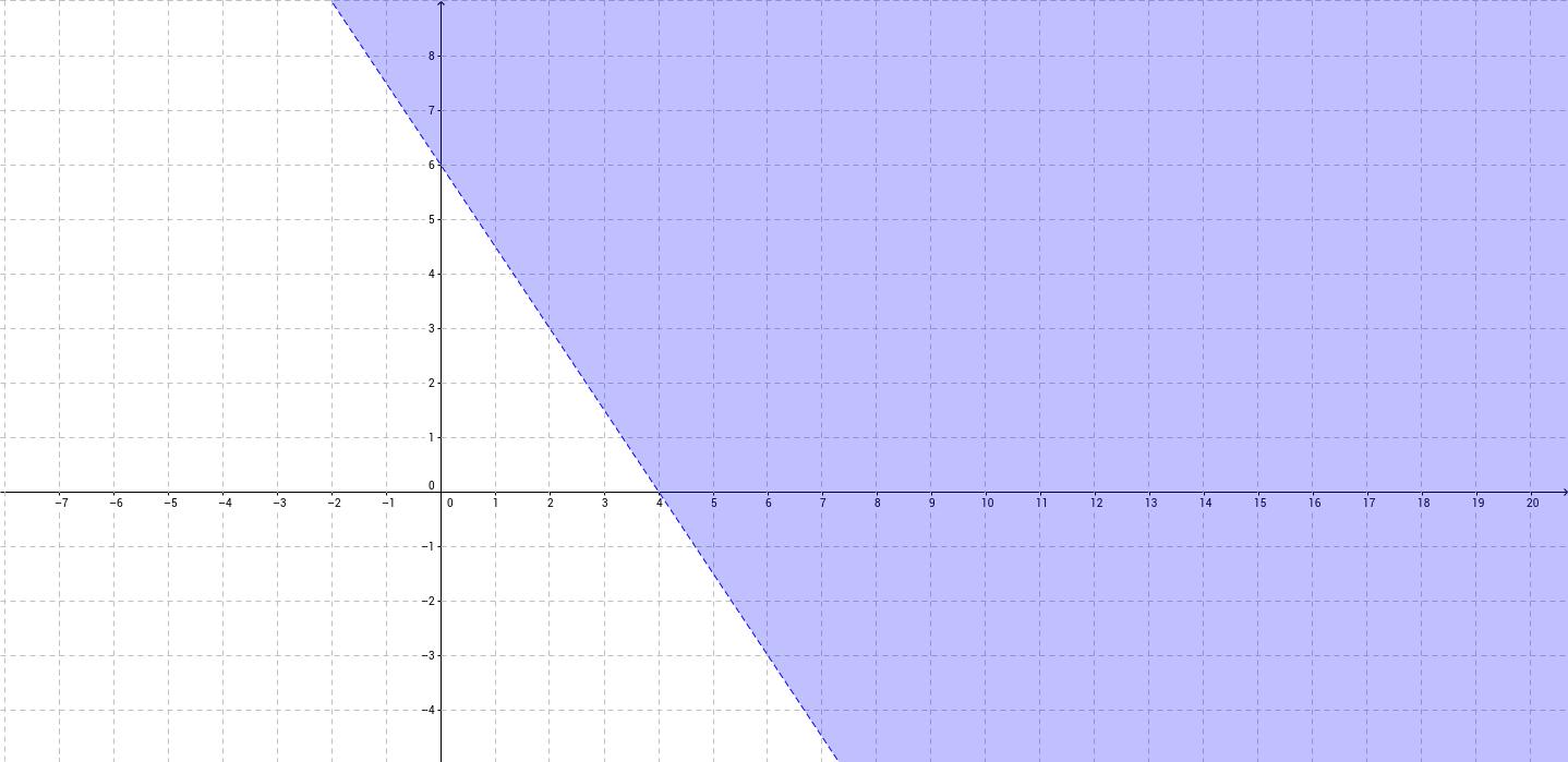 Linear Inequalites
