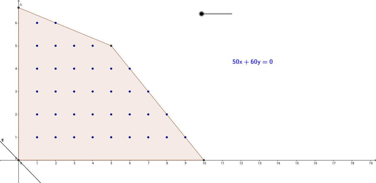 Programação Linear - Retas de nível