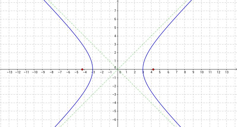 Random Hyperbola
