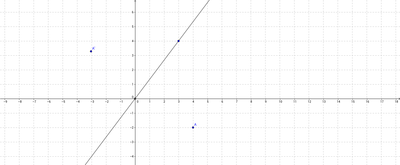 Reflection Over the Line y=x