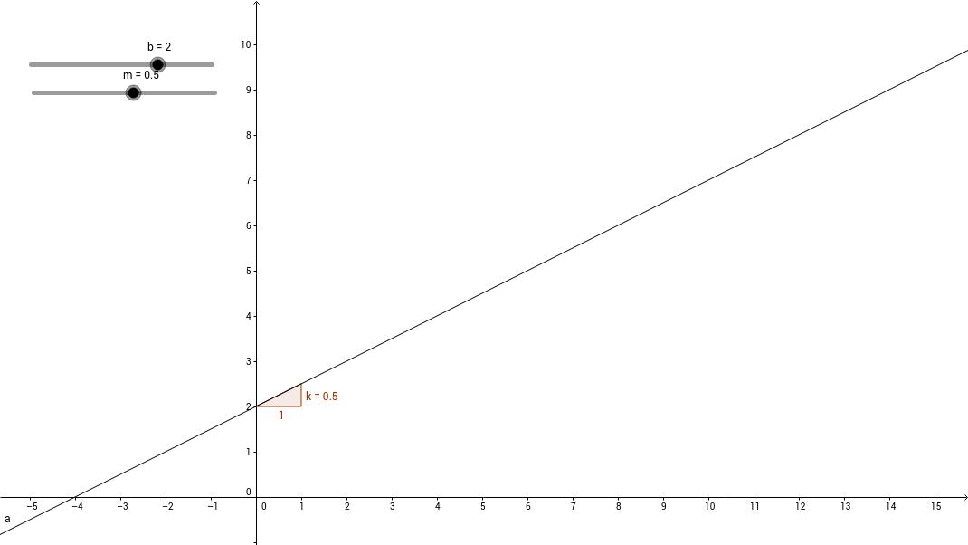 Glidare för linjär ekvation