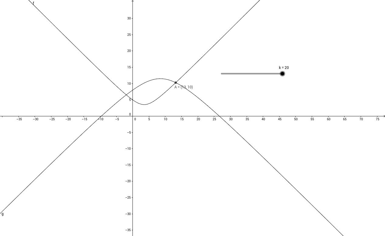 уравнение с параметром к