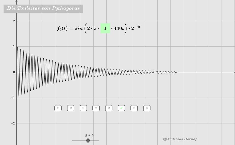 Die Tonleiter von Pythagoras