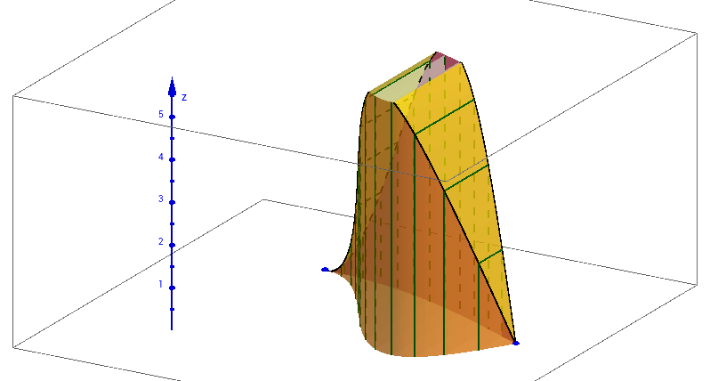 Cross-Sections Perpendicular to x-Axis: Rectangles