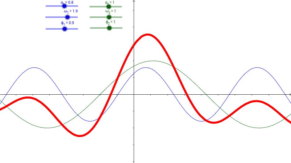 Superposition of Sine Waves