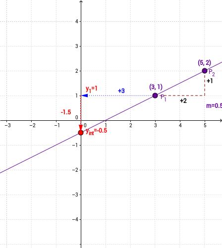 Line Equations