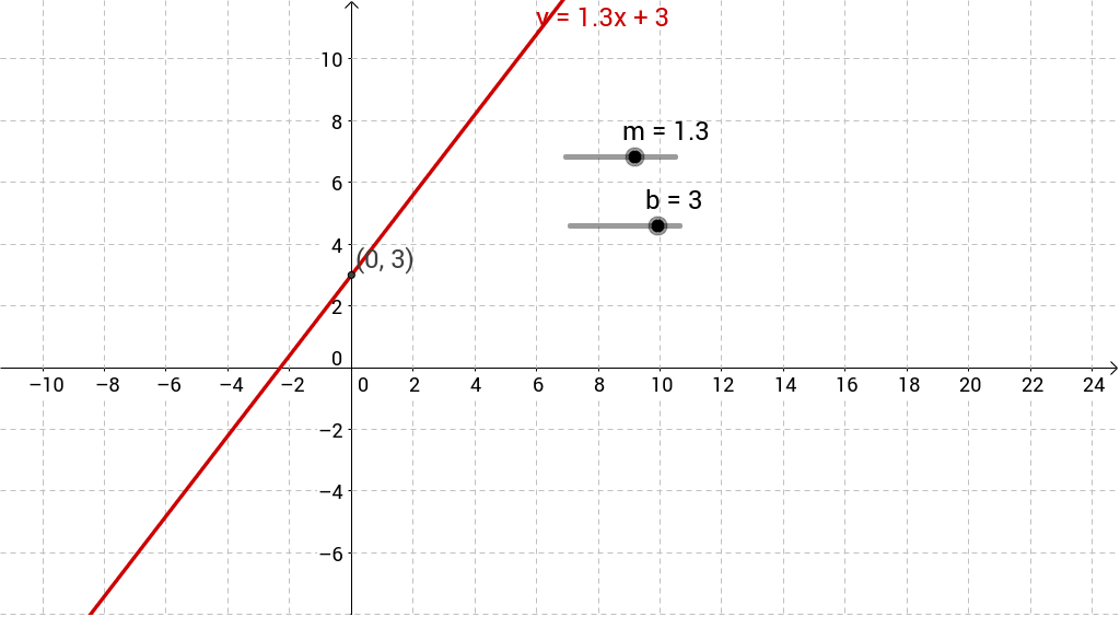 Slope Intercept Form Section 25 Geogebra
