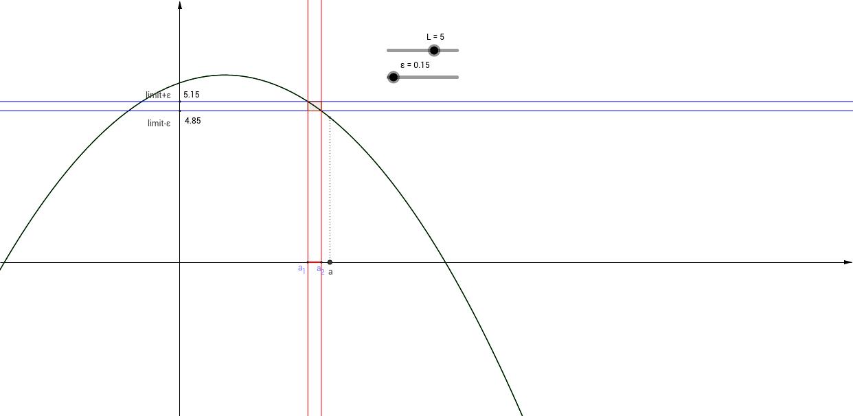 The epsilon-delta definition of limit