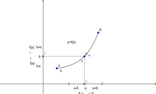 Definició gràfica de limit d'una funció