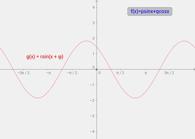 f(x)=psinx+qcosx