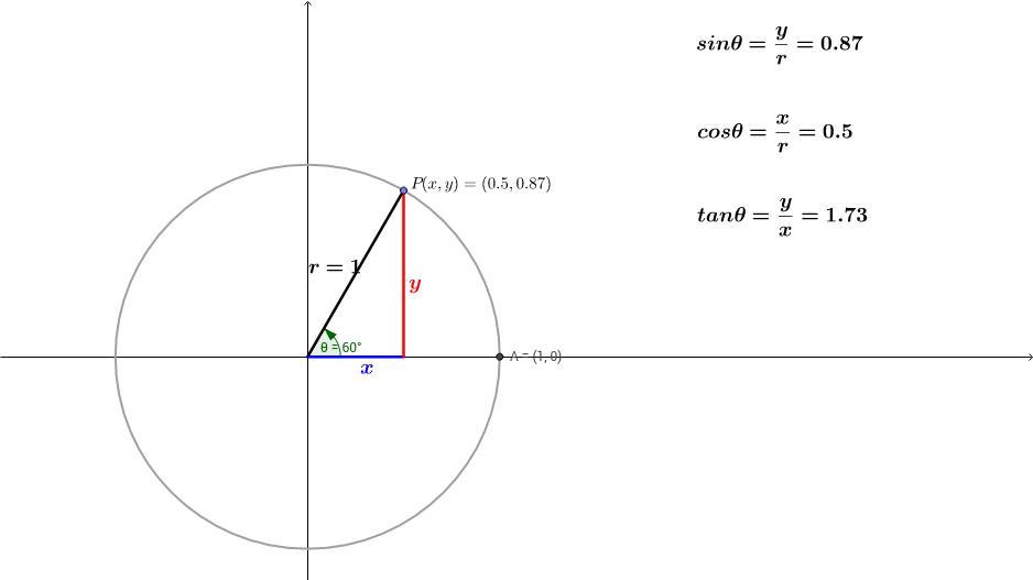 Definition of Trigonometry