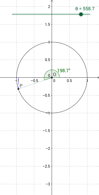 Sin Cos and Tan animated from the unit circle - GeoGebra