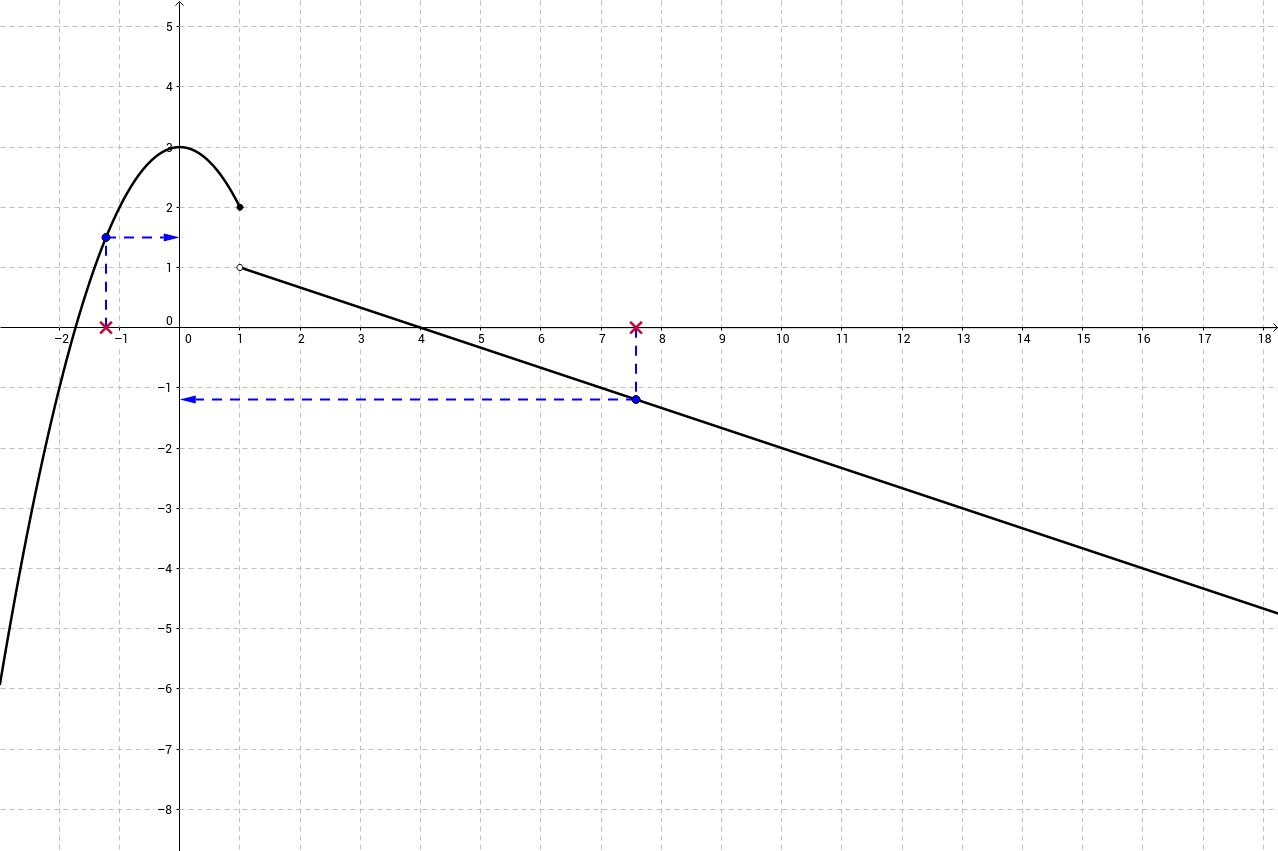 Onko funktiolla raja-arvo kohdassa x = 1? Entä kohdassa x