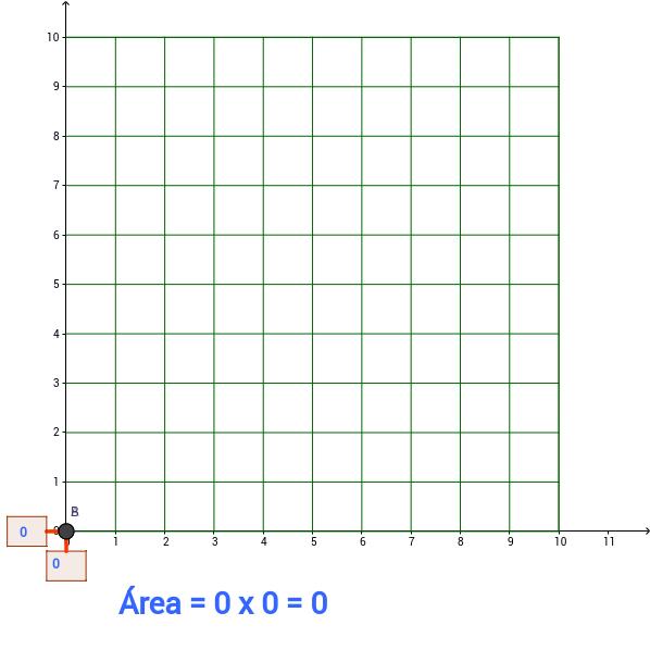 Área del cuadrado