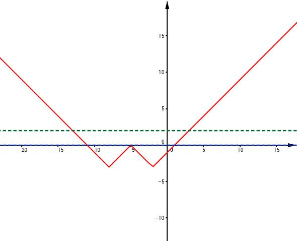 Inecuación de Forma Geométrica
