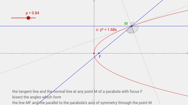 the reflective property of parabola