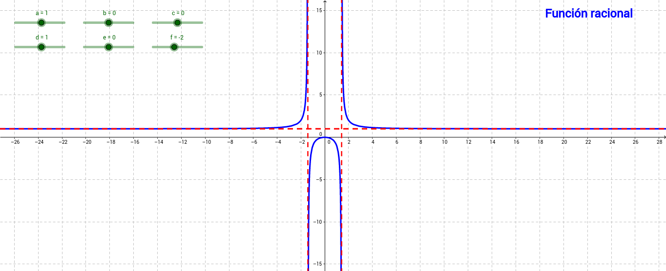 Función racional variación de coeficientes.