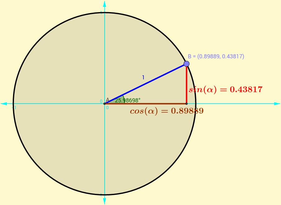 Raons trigonomètriques. Circumferència goniomètrica